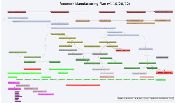 fotomote Manufacturing Plan (version 1)