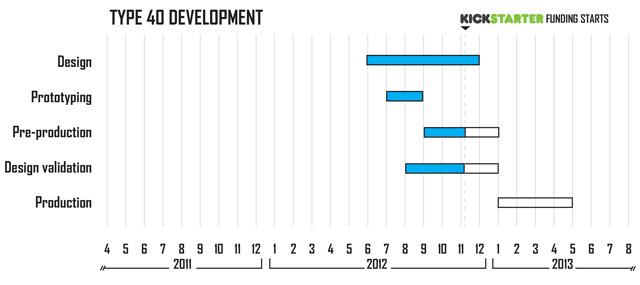 Type 46 Development Timeline