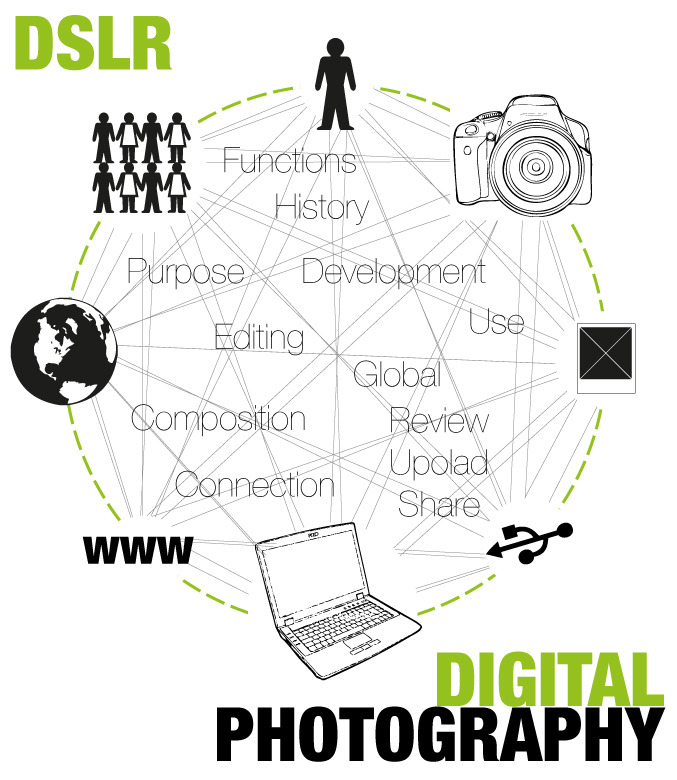 learning outcomes for digital photography