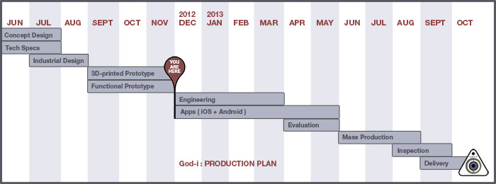Production Plan : YOU ARE HERE !