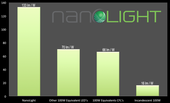 Lumens per Watt Comparison Chart
