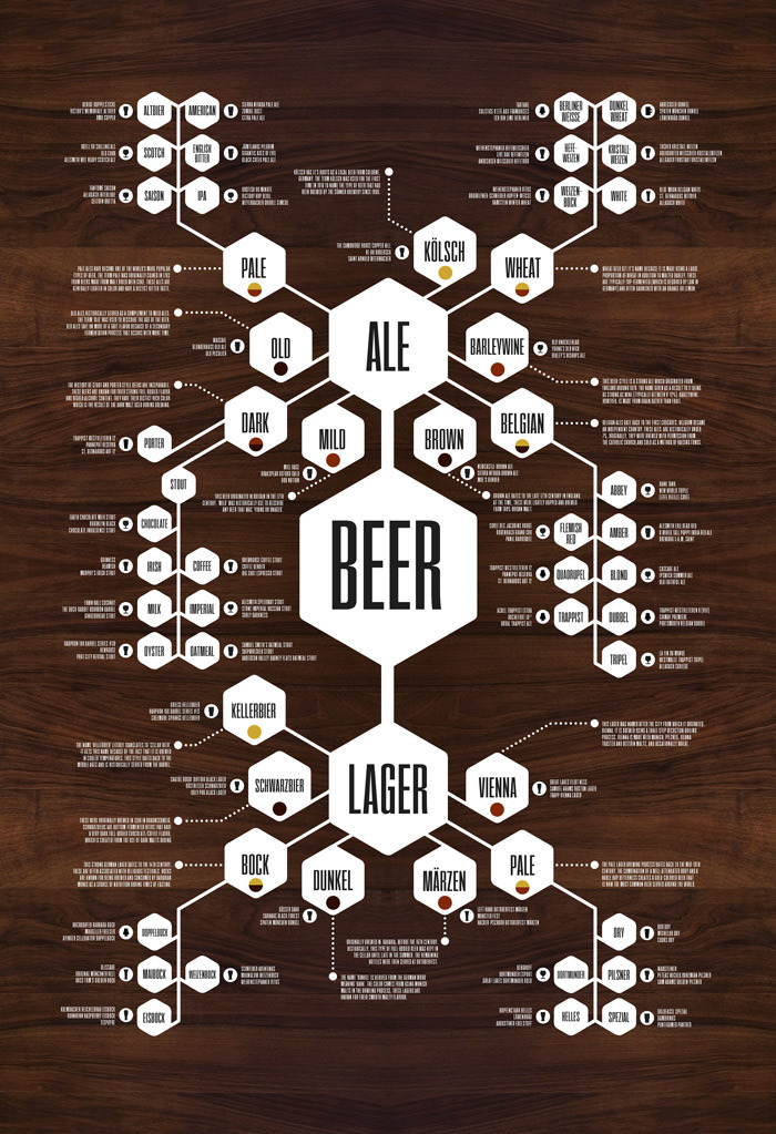 The complete whiskey beer flowchart for Craft beer ibu chart
