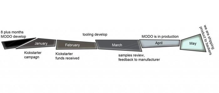 Modo estimated production schedule