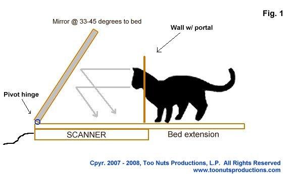 Cat Face-Scanning Apparatus #1