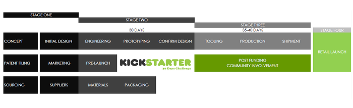 Here is the progress made so far and why we need Kickstarter