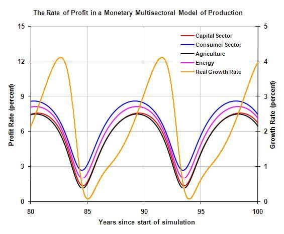 Multisectoral monetary model developed in Mathcad & Mathematica
