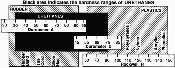 Inline Skates Wheels Skate Wheels Hardness Chart