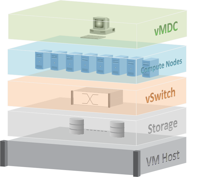 MicroPod HPC Implemented as VMs