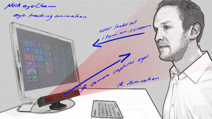eyeCharm - eye tracking principles