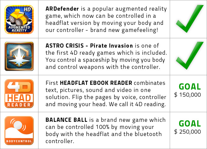 "The first two games are included. The ""4D eBook reader"" and ""balance ball"" will be developed when we achieve our goals. More information´s and screenshots you will find on headflat.com/games"