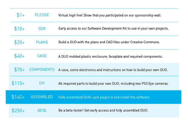 A quick overview of our main rewards.