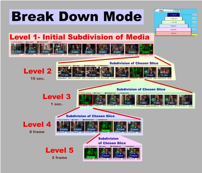 "The Break Down Mode is one of two main search modes used by HBrowser.  Break Down Mode slices up media into ever increasing ""Zoom"" searches within chosen ""chapter-like"" media sequences."
