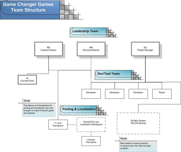 Game Changer Games Organization Chart