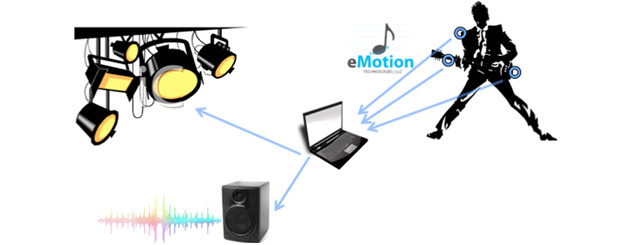 eMotion lets your instrument wirelessly communicate with your musical hardware and software