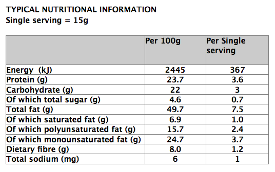 Full nutritional information for our recipe