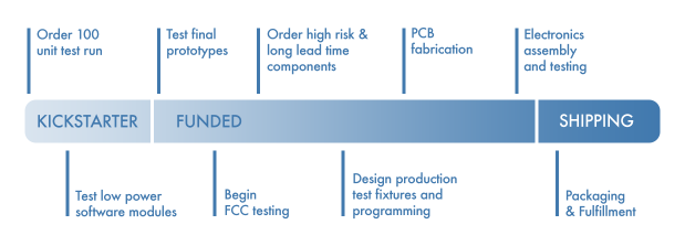 Shown above is our critical path to production. Some of these things have variable timelines.