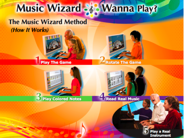 Our 5 steps to musicianship.