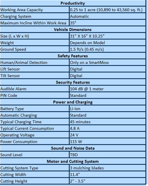 SmartMow Racer (2.0) Design Specification