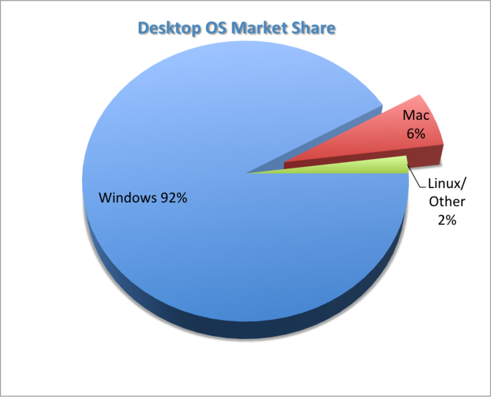 PocketBible for Windows constitutes a small fraction of our sales, and the Mac platform has 1/15th the market share as Windows