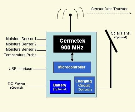 Wireless Sensor Node Concept