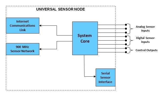 Block Diagram, Universal Sensor Node