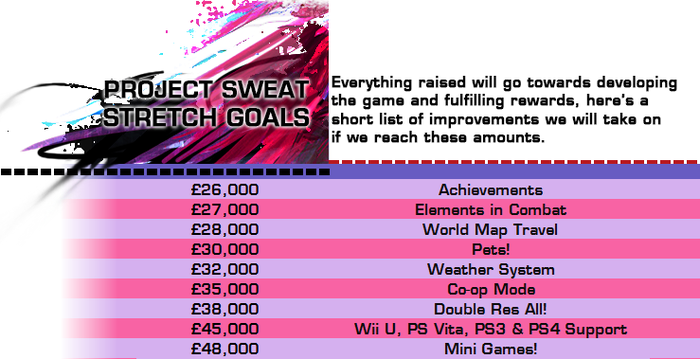 We have plenty of other content & features should all the stretch goals here be hit