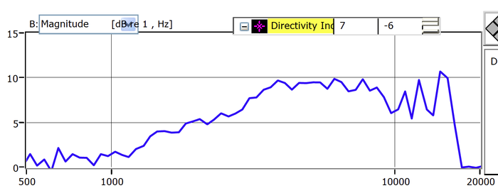 Annoyinator directivity.  This shows how good the Annoyinator is at 'pointing' in the forward direction.  0 means pointing doesn't make any difference at all.  10 is very directional.  (Click for more info)