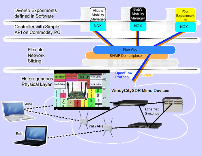 Software Defined Radio working with Software Defined Networking