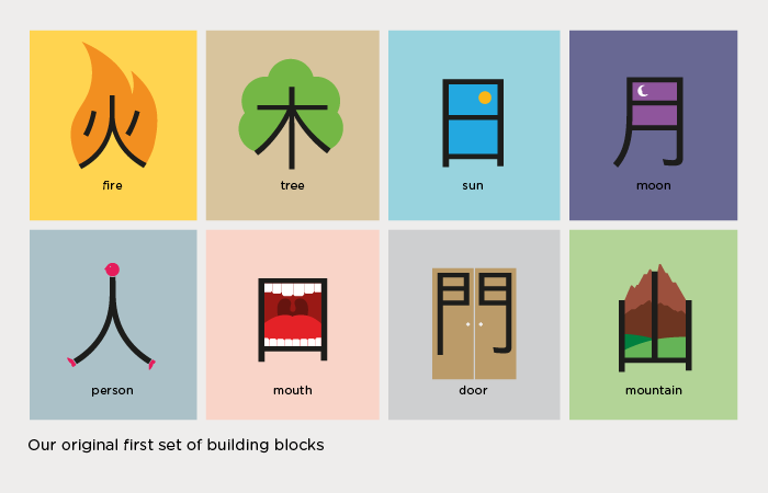 Learning Chinese Characters | Different Methods