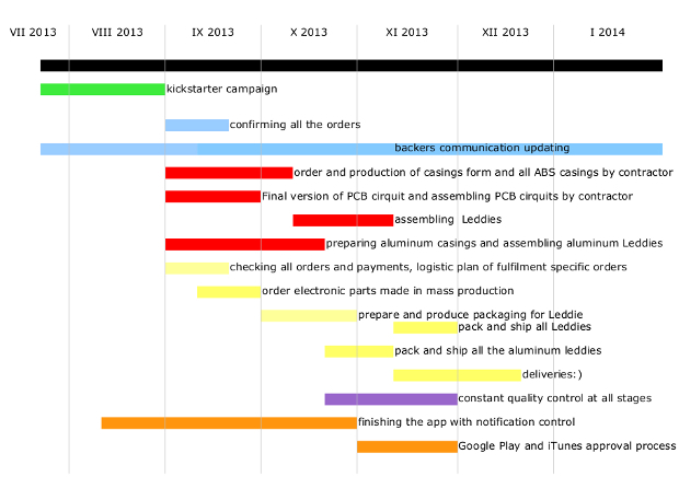 Gantt chart (click to enlarge)