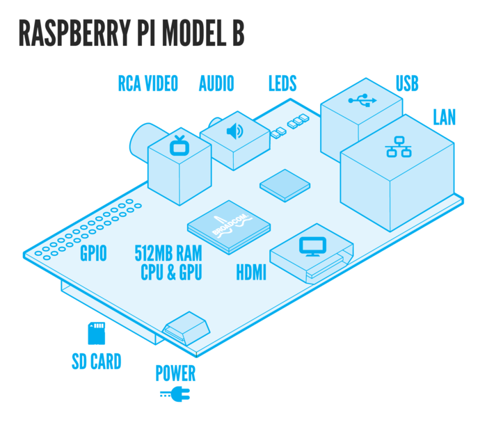 Despite it's small size, the Raspberry Pi is very capable computer.