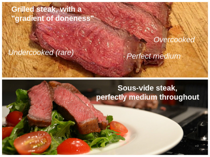 "Grilling steaks has this dreaded ""gradient-of-doneness"" with overcooked outer layers and undercooked inner layers. Sous-vide, on the other hand, gives you an even ""doneness"" throughout. All you need to do is a quick sear before serving to brown it!"