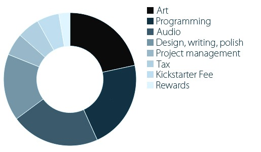 "In just 6 days, indie game ""The Fall"" reaches its Kickstarter goal"