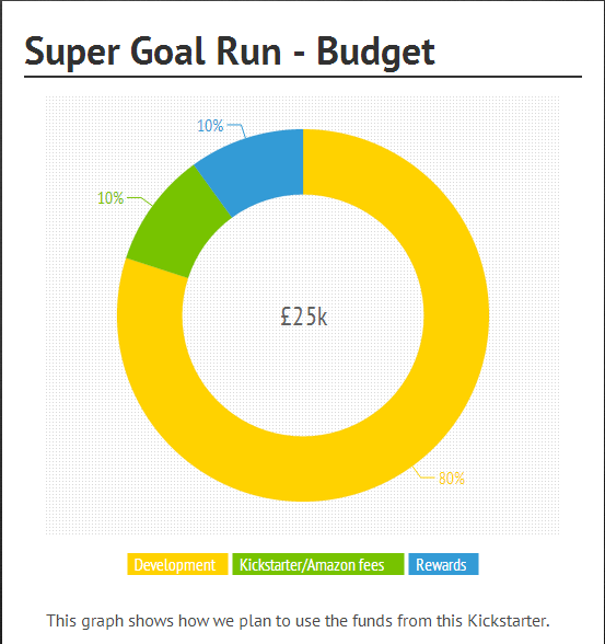kickstarter funds breakdown