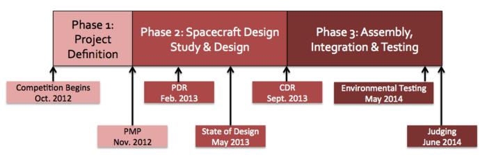 Project timeline (CDR: Critical Design Review, PDR: Preliminary Design Review, PMP: Project Management Plan)