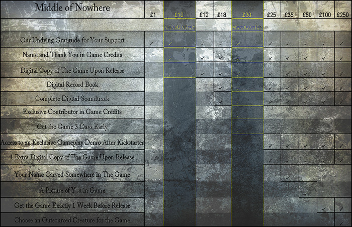 For an accurate pledge in $, check out the tiers on the side.