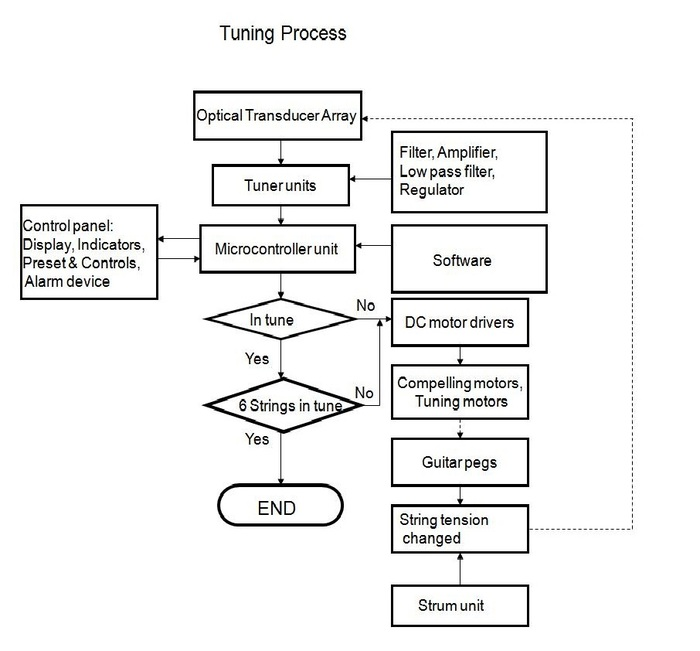 Fig 3: Tuning Process