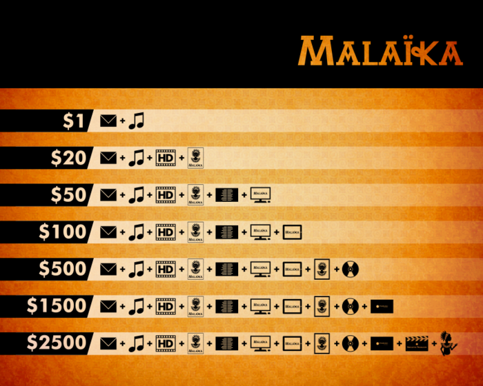Tabla de recompensas Malaika The Princess en Kickstarter