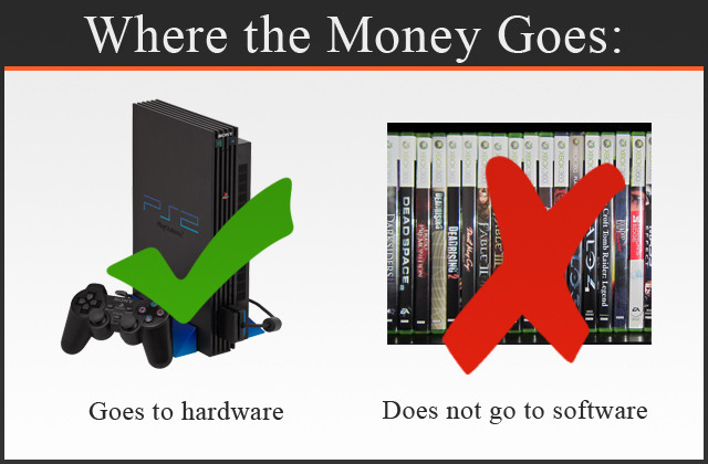 Money collected only goes to building an archive of hardware