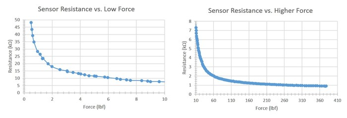Sensor Film Resistance vs. Force