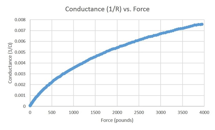 Sensor Film Conductance vs. Force