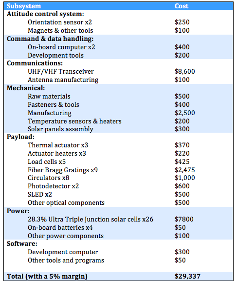 A simple cost breakdown of our satellite