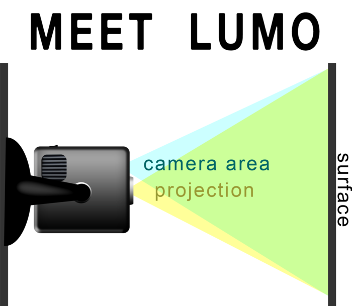 Concept of LUMO developed for our pitch to ThinkGeek
