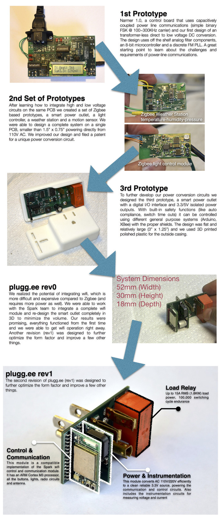 plugg.ee's prototyping progress