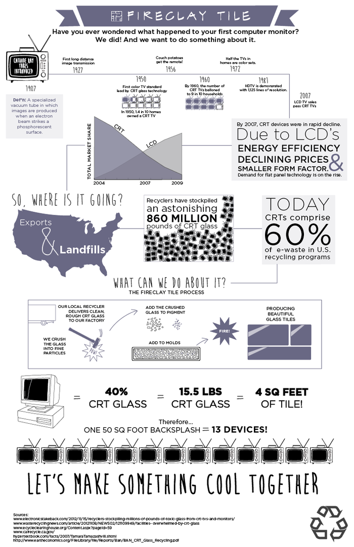 From Cathode Ray Monitor (CRT) to Tile Infographic