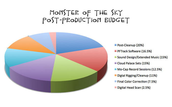 Post-Production Budget