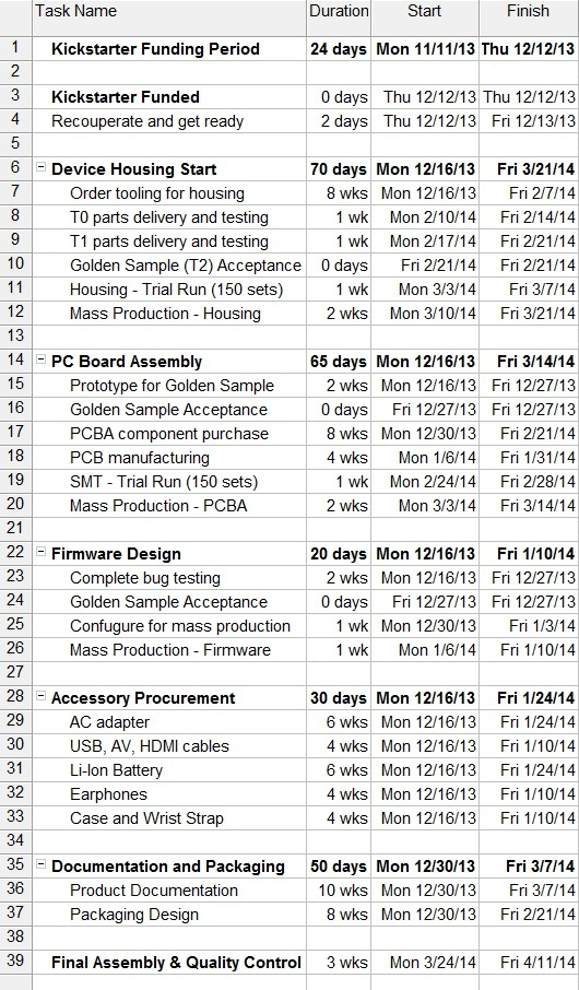 Project Schedule by Task - Enlarged