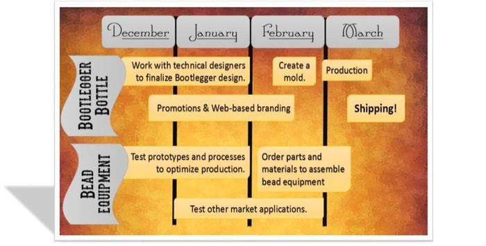 Kickstarter Project Timeline