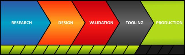 Beer Ranger Badge project progress infographic.