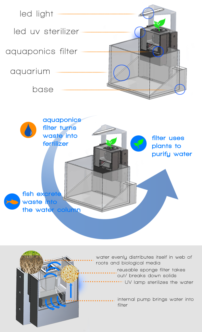 Kickstarter project ecocube aquaculture filtered aquarium for Fish tank filter not working
